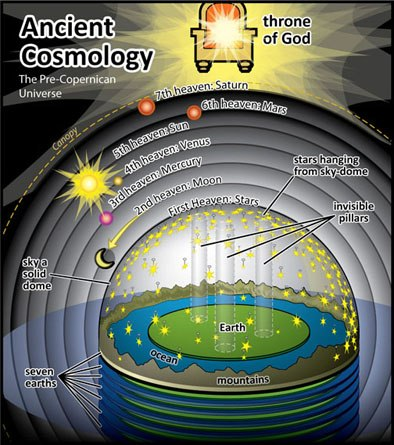 Ancient-Cosmology.jpg